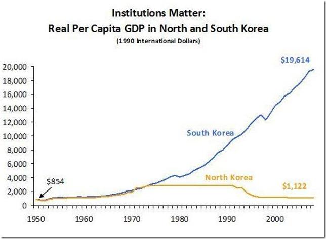 朝鲜韩国GDP变化